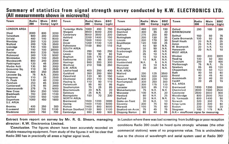 Radio 390's signal strength survey